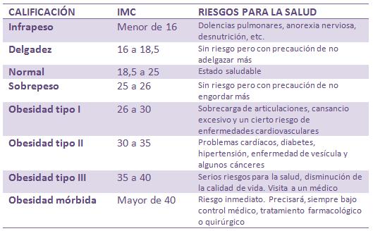 Cómo calcular el IMC tabla